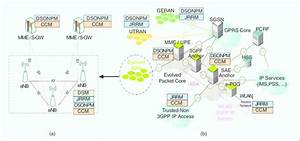A  Lte Network Architecture   B  Lte System Architecture