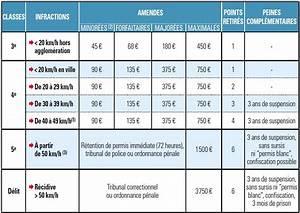 Suspension Permis De Conduire Exces De Vitesse : le prix des infractions astuces pour sauver vos points permis ~ Medecine-chirurgie-esthetiques.com Avis de Voitures