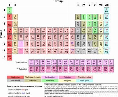 Periodic Elements Depth Section Wikimedia Cc Via