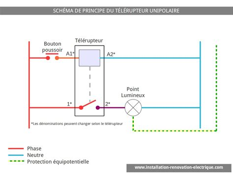 le schema electrique du telerupteur unipolaire cablage