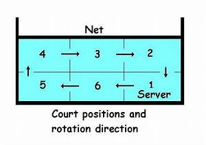 The gallery for --> Volleyball Court Positions