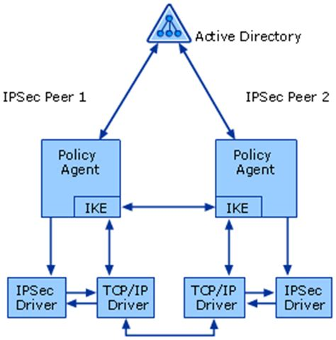 How Ipsec Works Security Policy; Security Services