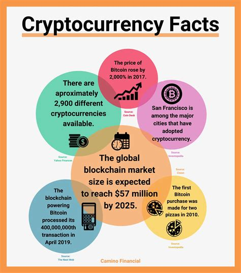 Satoshi nakamoto published the white paper called bitcoin: What is Cryptocurrency? | Camino Financial
