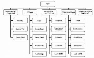 Risk Breakdown Structure For Hospital Projects