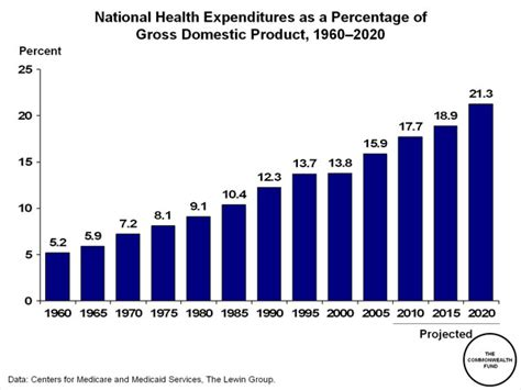 Every publication is accompanied by a note describing the the statistics contain aggregated country level information about the balance sheet, asset exposures, own funds, capital requirements, premiums. National Health Expenditures as a Percentage of Gross Domestic Product, 1960-2020 | Commonwealth ...