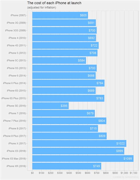Price Of by The Price Of Every Iphone Adjusted For Inflation Digg