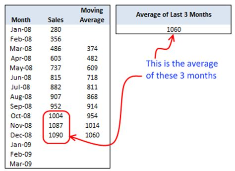 Moving Average Excel Template by Calculate Moving Average 187 Chandoo Org Learn Excel