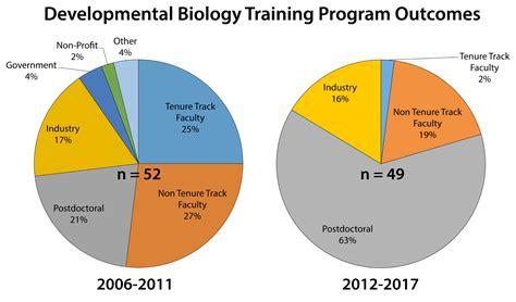 University Of Oregon Developmental Biology Program