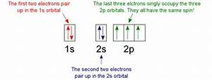 Electron Configuration And Orbital Diagram Worksheet