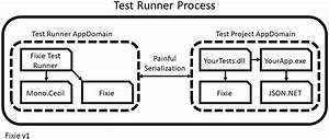 How This Open Source Test Framework Evolves With  Net