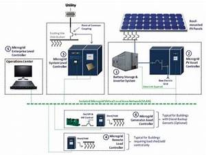 Solar Pv  U0026 Remote  Distributed Microgrids Poised To