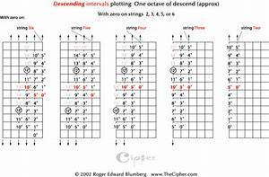 Descending Intervals On Guitar Thecipher Com