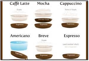 Latte Vs Mocha Vs Cappuccino What Are The Differences Espresso   Dark Brown Hairs