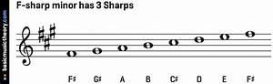 Basicmusictheory Com  Circle Of Fifths