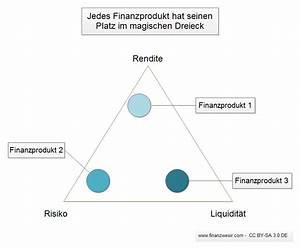 Rendite Aktien Berechnen : das magische dreieck der geldanlage finanzwesir ~ Themetempest.com Abrechnung