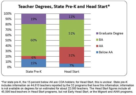 highly qualified teachers  workforce early education