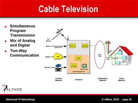 Diagram Of Television by Tv Advertising Tutorial Cable Television Catv System