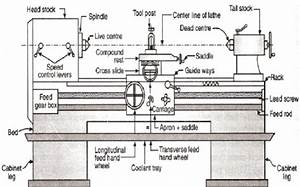 Lathe Machines Diagram And Pics