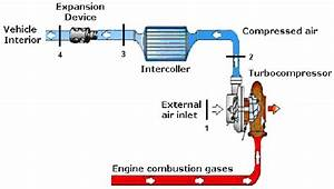 Turbocompression Automotive Air Conditioning System