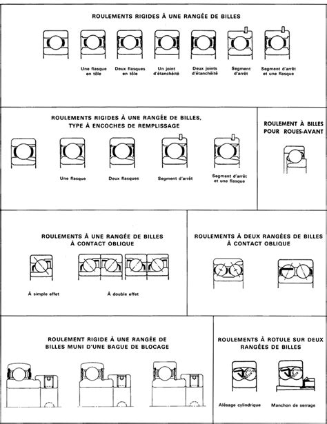 roulement a bille dimension cours de m 233 canique industrielle d 233 signation des roulements maxicours