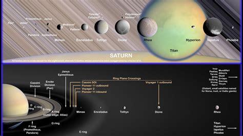 Decoding Satan Saturn Rings Moons May Younger Than