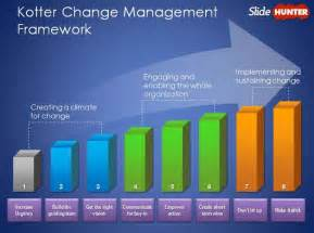 kottler change management model change management