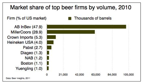 Concentration in the US Beer Industry