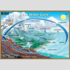 The Water Cycle (natural Water Cycle
