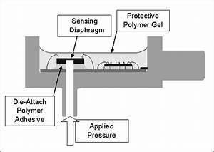 Design And Manufacture Of Automotive Pressure Sensor