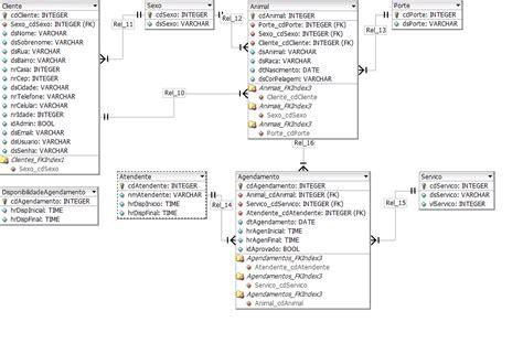 banco de dados - MER - Modelo entidade e relacionamento