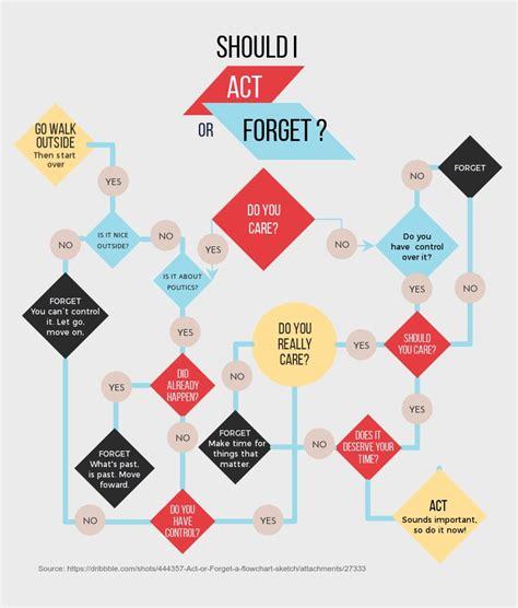 flowchart maker flow chart creator visme