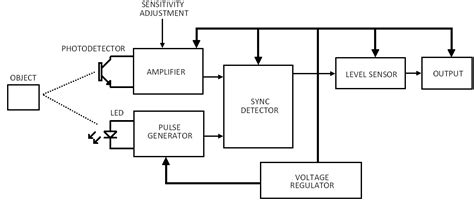 Photoelectric Sensor Control Real English
