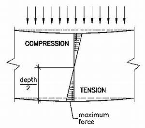 why is an i beam shaped the way it is how did an i beam39s With when we compute the shear and bending moment for cantilever beams it