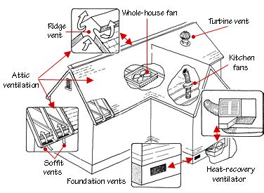 using your duct system as a whole house fan condo research ventilation sean 39 s tech blog