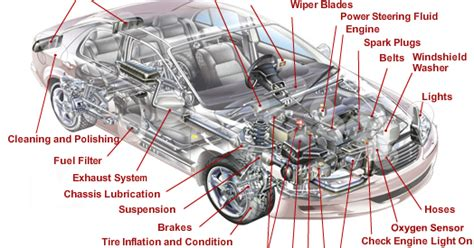 Functions Of Various Automobile Parts