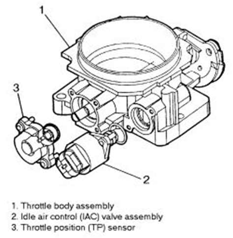 Repair Guides Fuel Injected Electronic Engine Controls