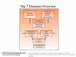 The 7 Elements Overview Diagram