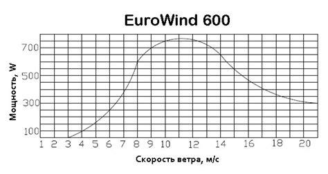 Цены на ветрогенераторы компании Сальмабаш