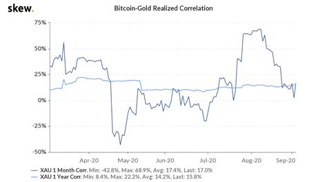 But one look at a chart of bitcoin vs. Bitcoin may sustain $10K as gold nears 'inflection point' vs. stocks - Double BTC