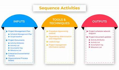 Sequence Activities Project Execution Process Management Pmp