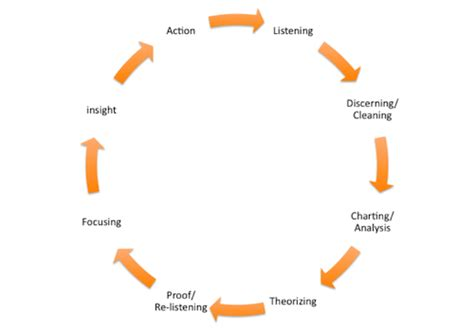 context analysis template data and contextual analysis the road to decisions