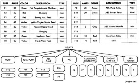 93 Jeep Fuse Diagram by Jeep Wrangler Hello I A 1993 Jeep Wrangler There Is