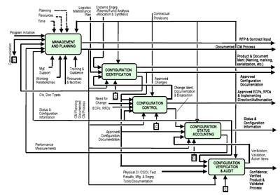 configuration management wikipedia