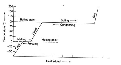 Heating  Cooling Curves