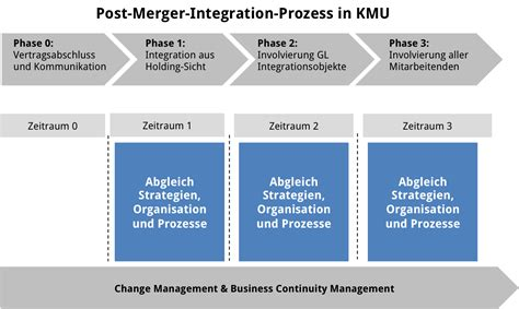 lean management system post merger integration für kmu case study griesbach