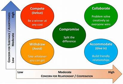Conflict Resolution Definition Techniques Communication Research Examples
