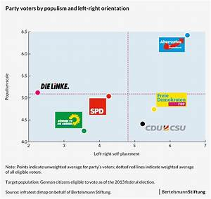 Political Parties In The Us Chart Majority Of German Voters Do Not Hold Populist Views