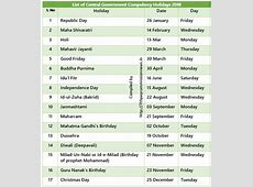 List of Central Government Compulsory and Restricted