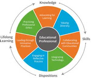 Conceptual Framework Education