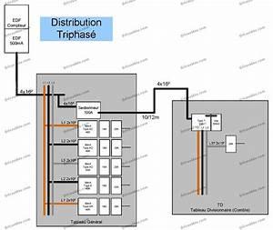 Triphasé Ou Monophasé : questions r ponses lectricit r novation lectrique en ~ Premium-room.com Idées de Décoration